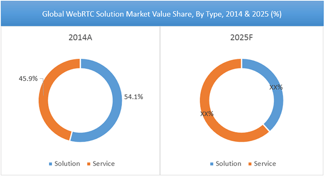 WebRTC solution market Value