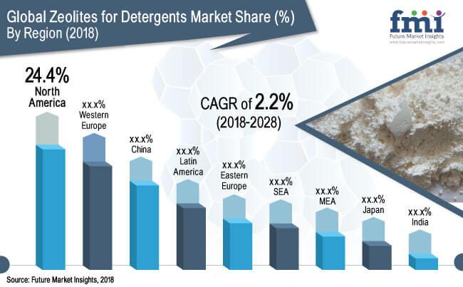 Zeolite for Detergents Market