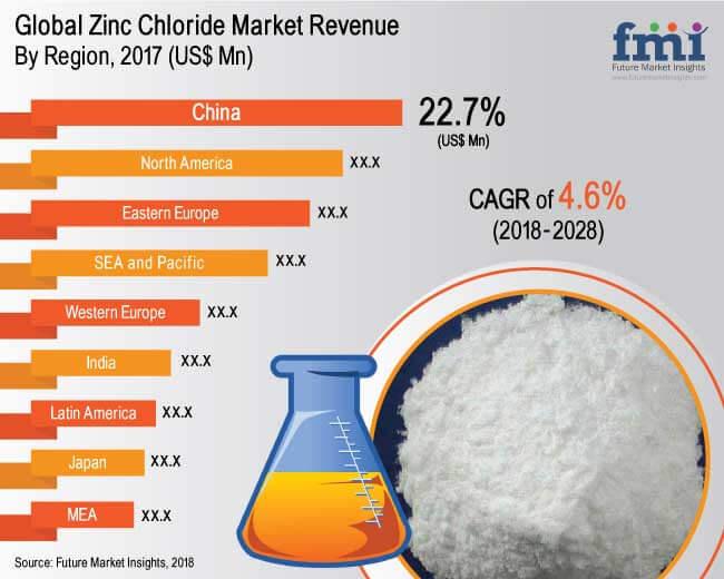 Zinc Chloride Market