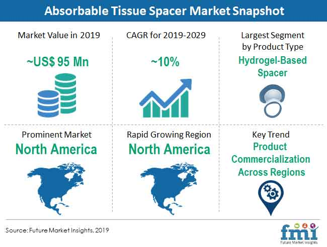 absorbable tissue spacer market snapshot