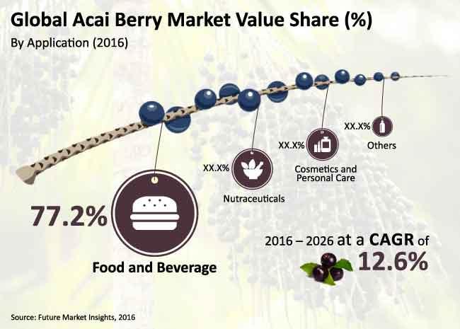 acai berry market