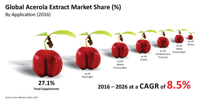 acerola extract market_Image for preview analysis