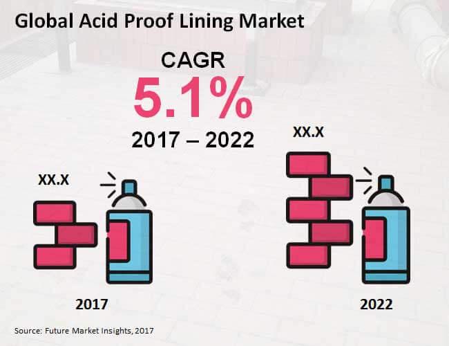acid proof lining market