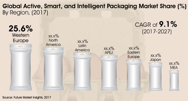active smart and intelligent packaging market