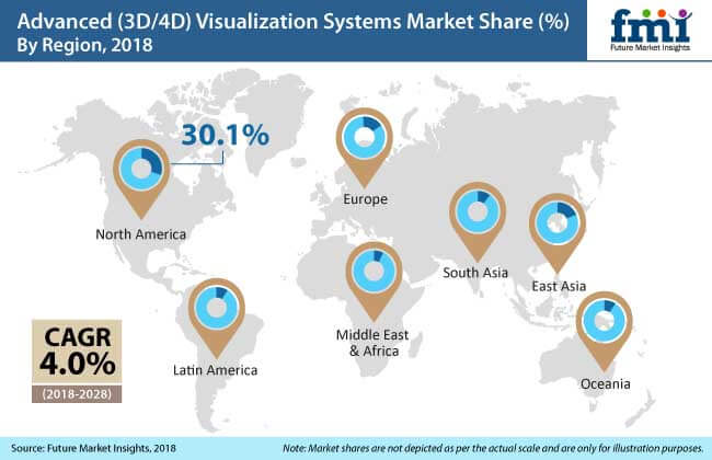 advanced 3d 4d visualization systems market