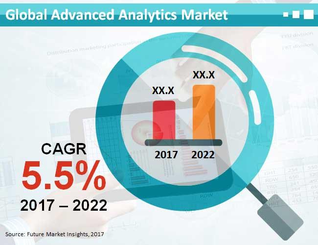 advanced analytics market