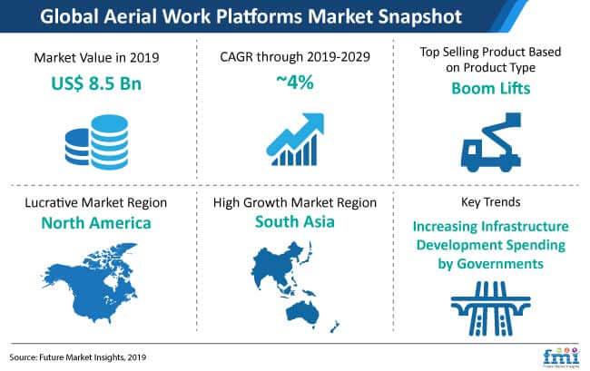 aerial work platform market snapshot