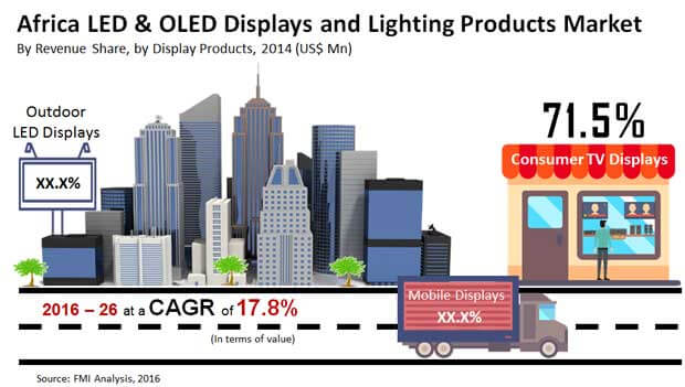 africa LED  OLED displays  lighting products_image for preview analysis
