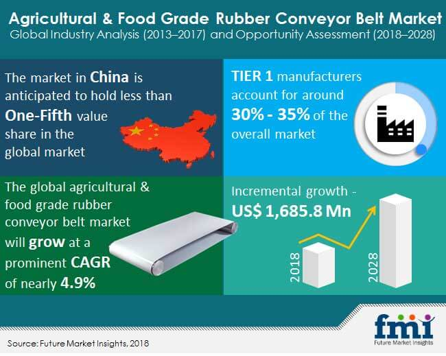 agricultural food grade rubber conveyor belt market