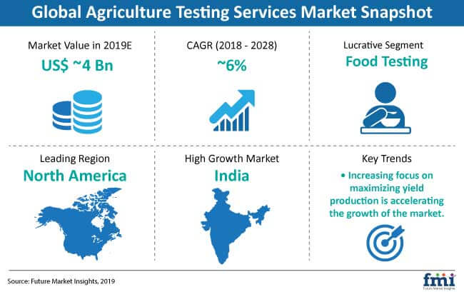 agriculture testing services market snapshot