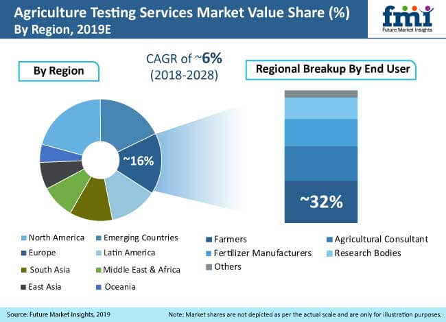 agriculture testing services market