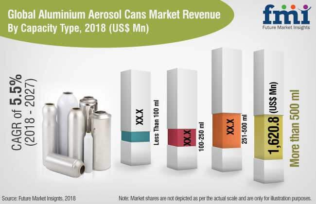 aluminum aerosol cans market