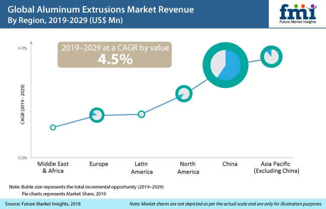 Aluminum Extrusions Market: Increasing Compliance to Green Building