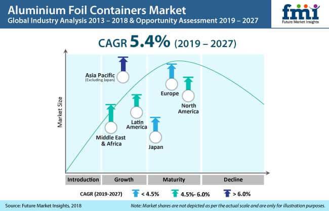 Aluminium Foil Containers Market Aluminium Foil Containers