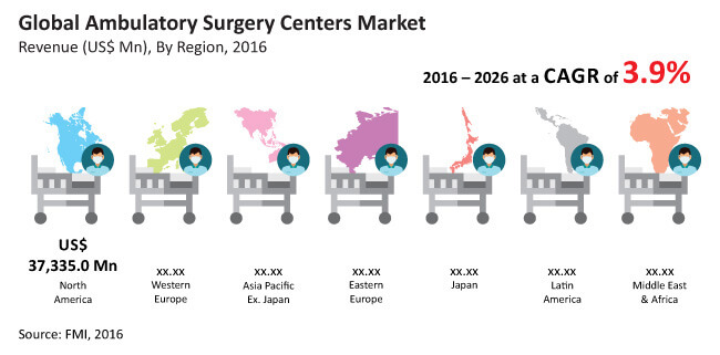 ambulatory surgical centres market image