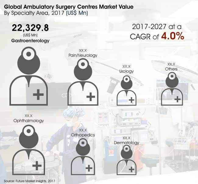 ambulatory surgical centres market