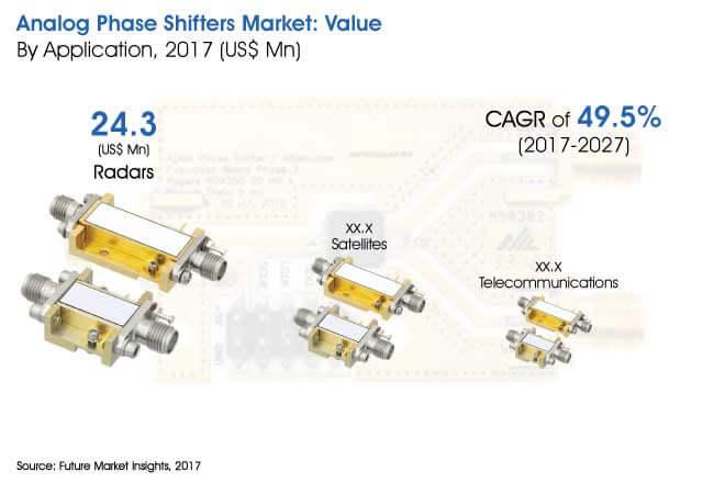 analog-phase-shifter-market