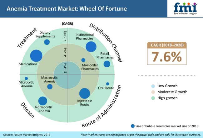 anemia treatment market