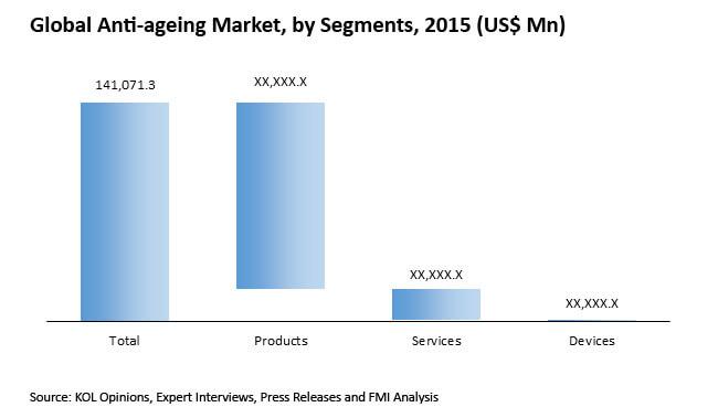 anti aging market