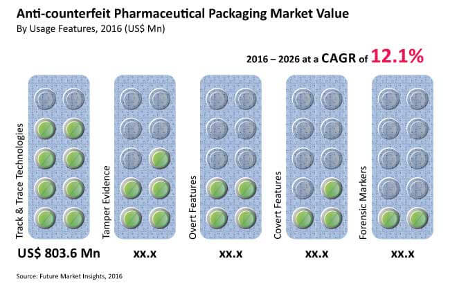 anti-counterfeit pharmaceutical packaging market_image for preview analysis