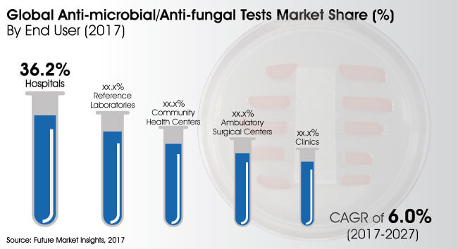 anti microbial anti fungal tests market