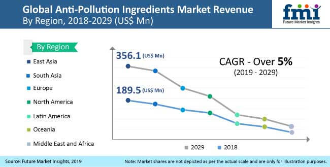 anti pollution ingredients market