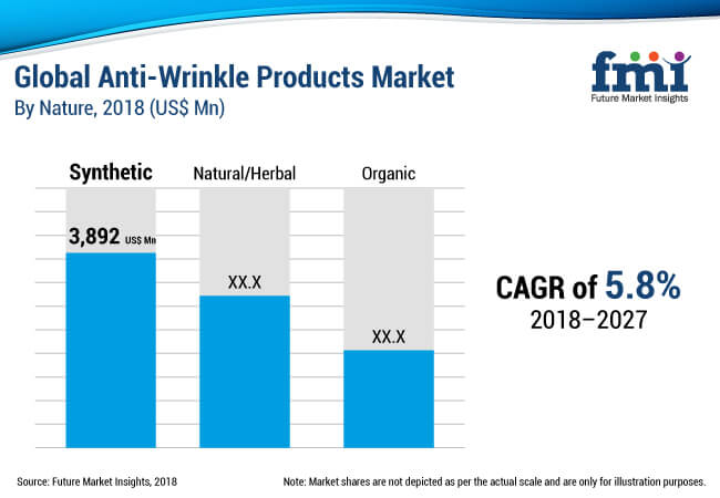anti wrinkle products market