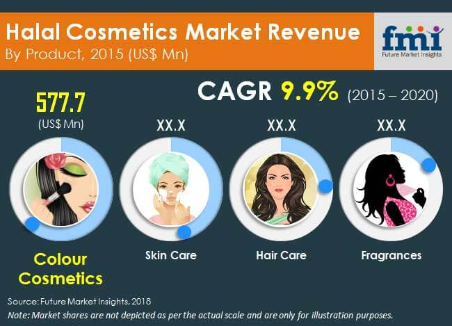 Halal Cosmetics Market | Asia Pacific Industry Analysis, Size and