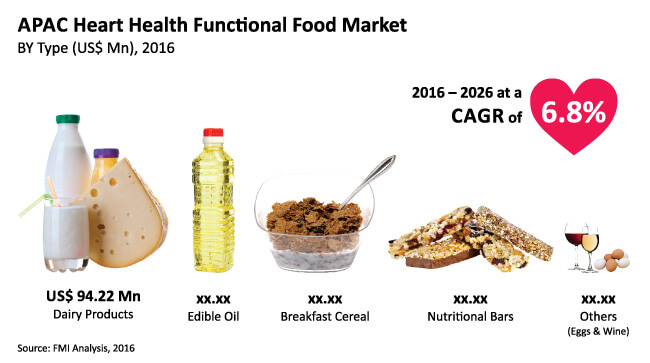 apac-heart-health-functional-food_Image-for-preview-analysis