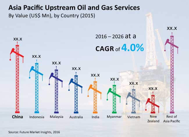 apac upstream oil and gas services market