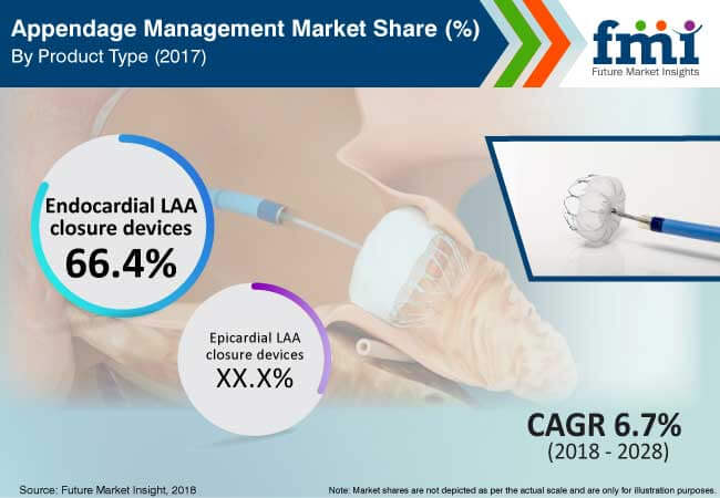 appendage management market