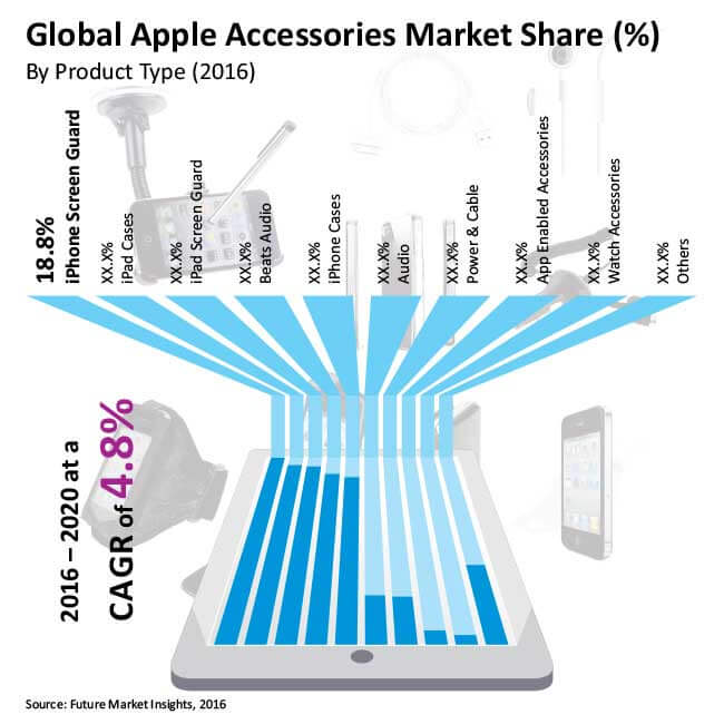 apple accessories market
