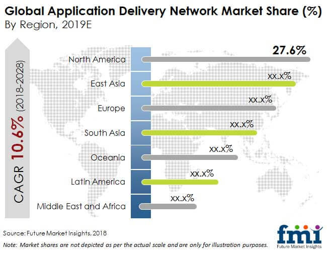 application delivery network market