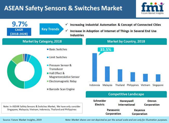 asean safety sensors switches market