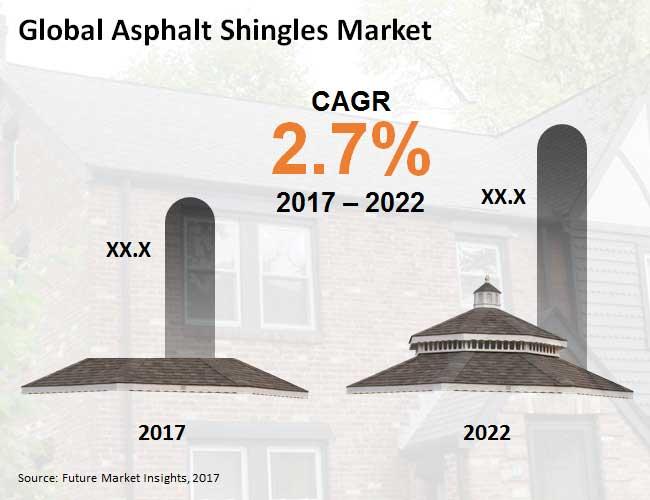 asphalt shingles market