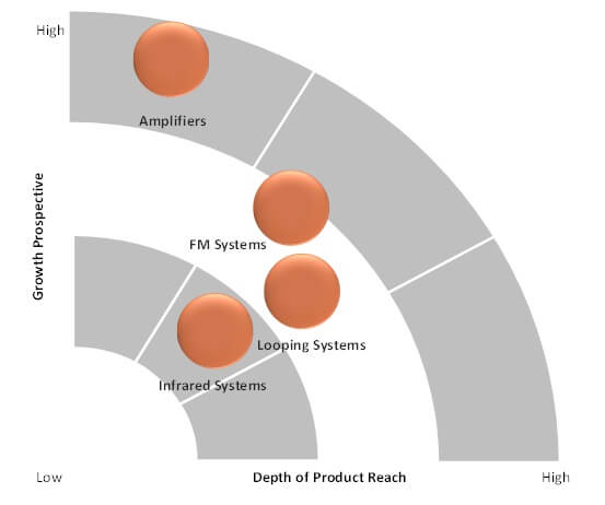 assistive listening devices market