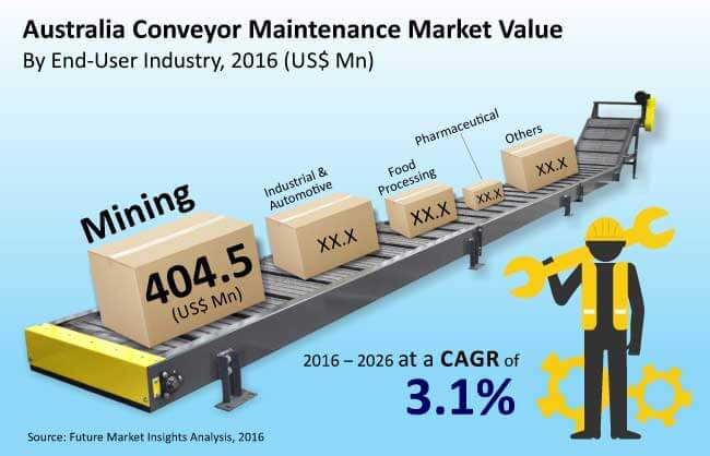 australia conveyor maintenance market