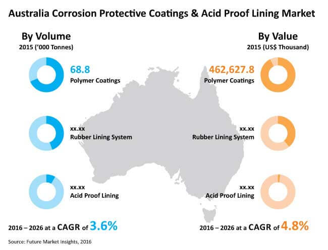 Australia Corrosion Protective Coatings Acid Proof Lining Market_Image for Preview Analysis