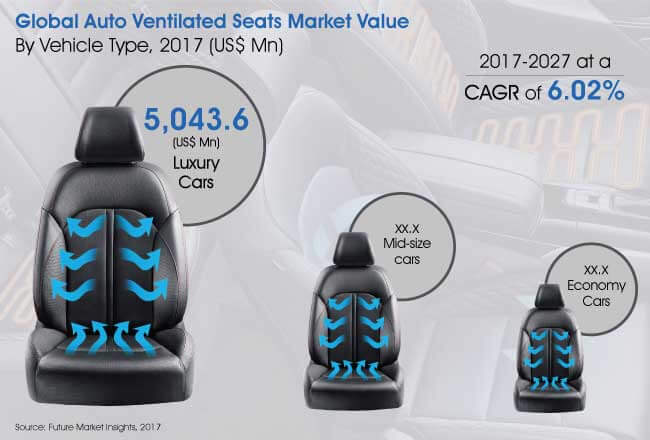 auto ventilated seats market