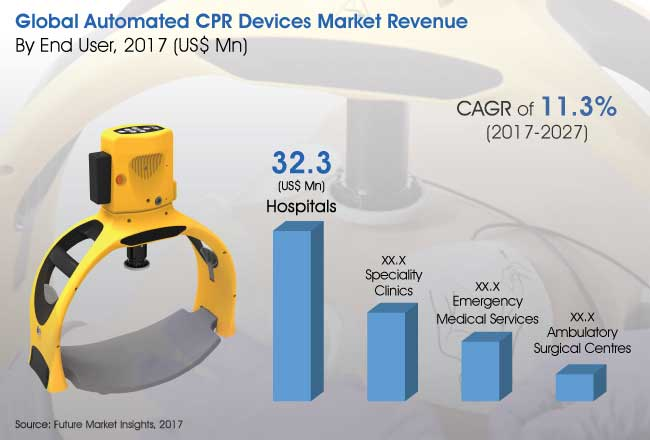 automated cpr devices market