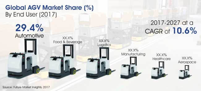 Automated Guided Vehicles Market Global Industry
