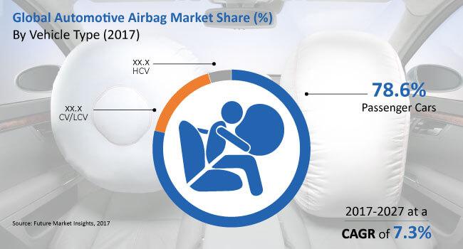 Automotive Airbag Market: