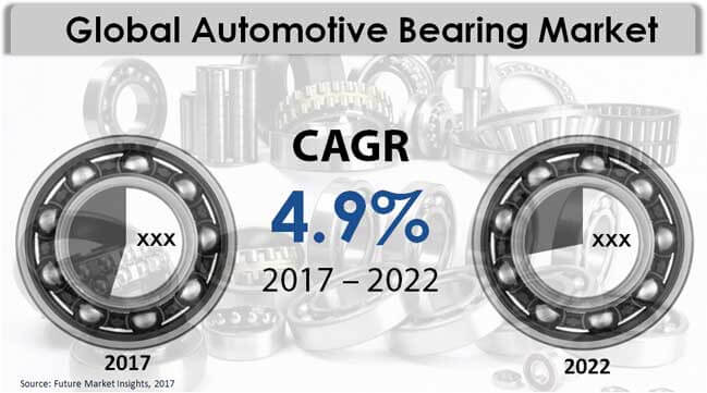 automotive-bearing-market