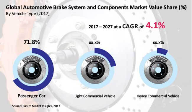 automotive brake components market