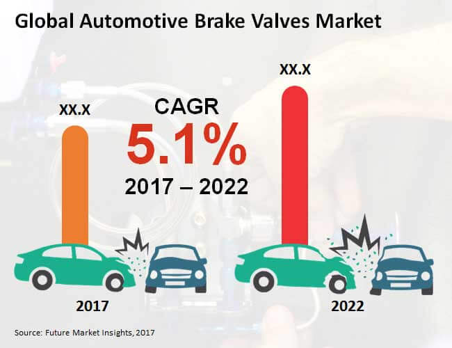 automotive brake valves market