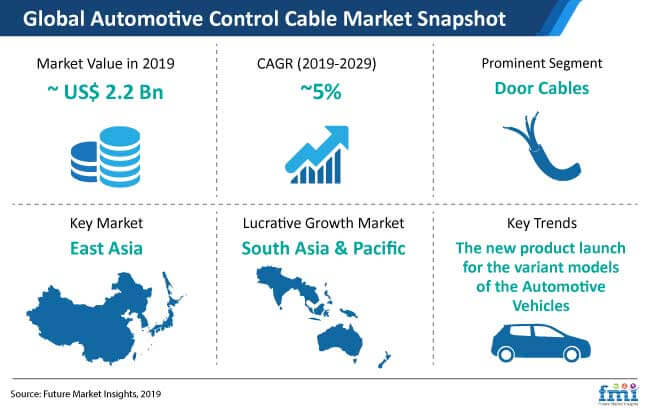automotive control cable market snapshot