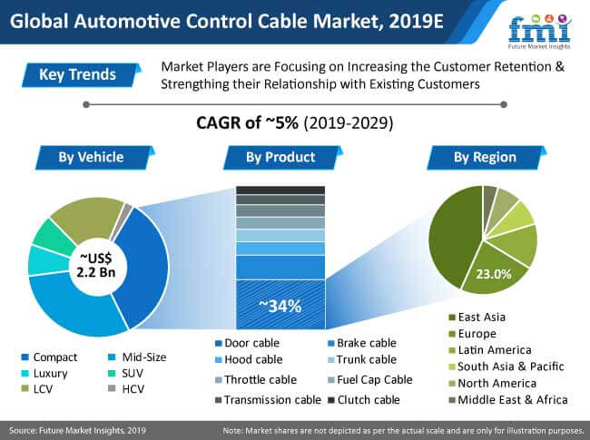 automotive control cable market