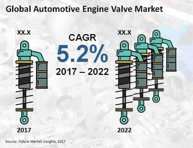 automotive engine valve market