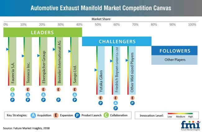 automotive exhaust manifold industry