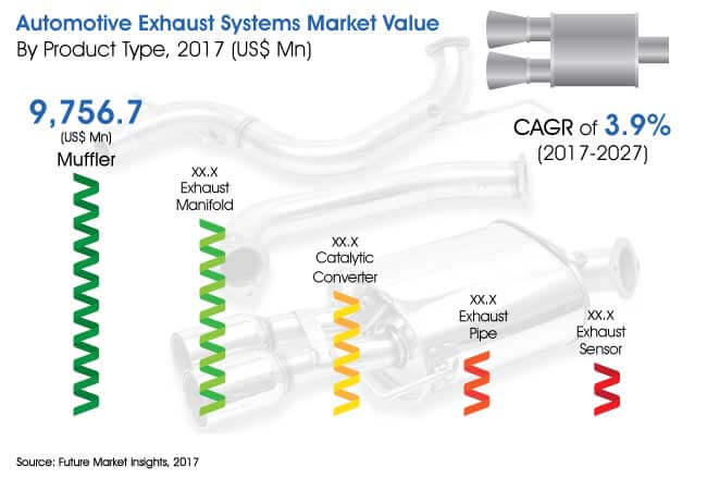 automotive exhaust systems market